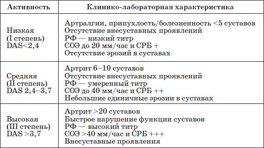 Ювенильный ревматоидный артрит педиатрия