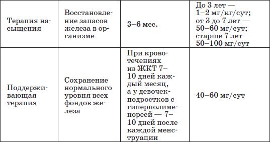 Таблица 22