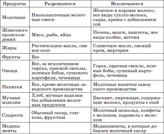Таблица 31