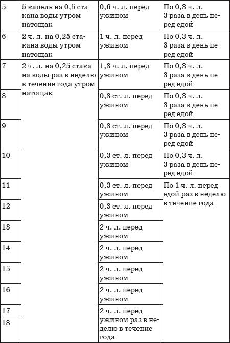 Программа уничтожения гельминтов № 2