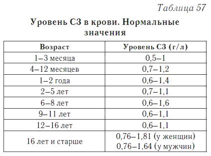 Компоненты системы комплемента С3 и С4