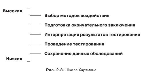2.5.2. Компьютеризированные и компьютерные тесты