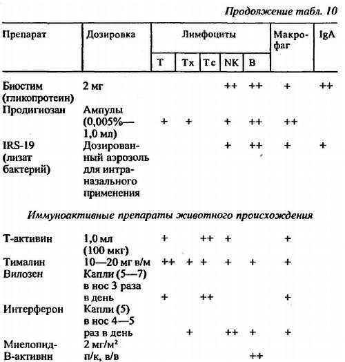 Некоторые аспекты лечения аллергических болезней