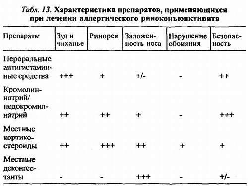 Антигистаминные средства.