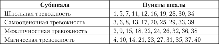 Шкала личностной тревожности (А.М.Прихожан)