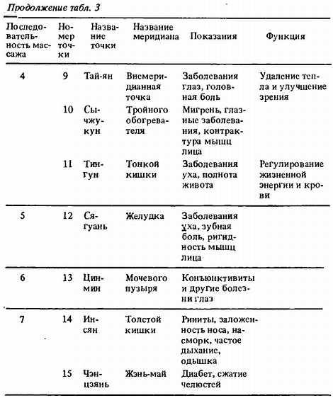 Глава 7 Функция даоинь поз (метод регулирования тела) и даоинь с предметом
