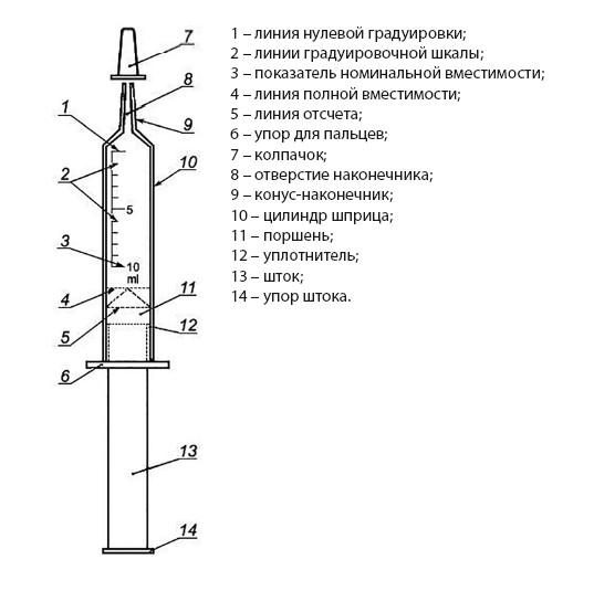 Рис.2. Устройство одноразового инъекционного шприца