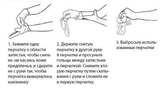 Рис.4. Как снимать перчатки