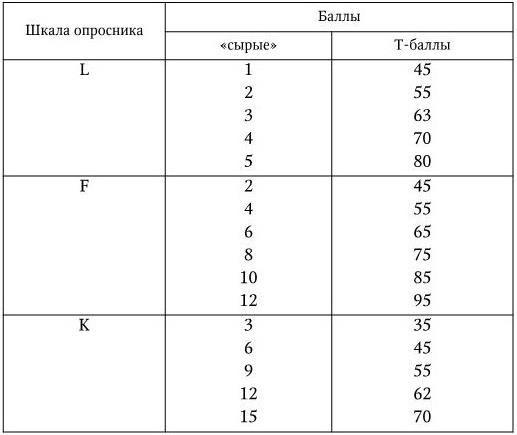 1.3. Опросник Мини-Мульт (<a href='https://med-tutorial.ru/m-lib/b/book/1605165586/5' target='_self'>сокращенный вариант</a> Миннесотского многомерного личностного перечня MMPI)