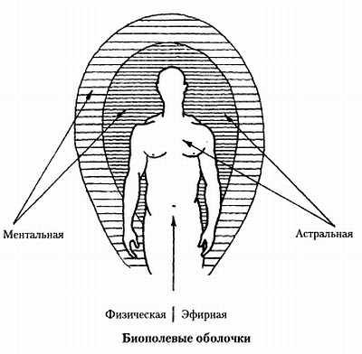 Что же на самом деле представляет собой человек и от чего зависит его здоровье?