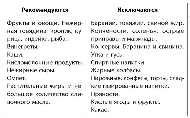 Диета После Удаление Жп.