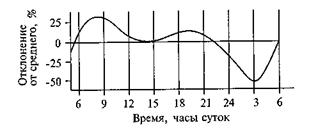 Физиология деятельности