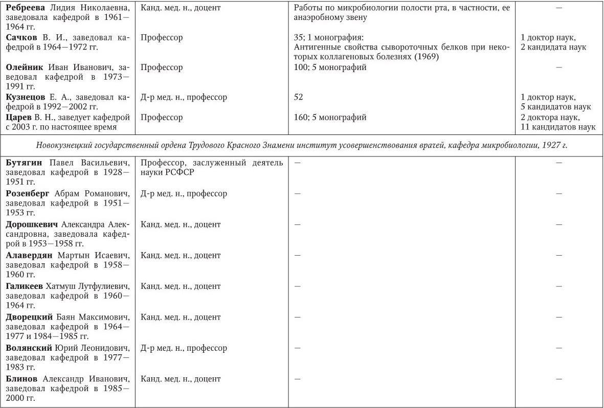 ПРИЛОЖЕНИЕ Основные сведения о руководителях кафедр микробиологии <a href='https://med-tutorial.ru/' target='_self'>медицинских</a> вузов Российской Федерации