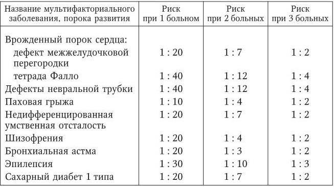 2.4. Особенности профилактики наследуемых заболеваний