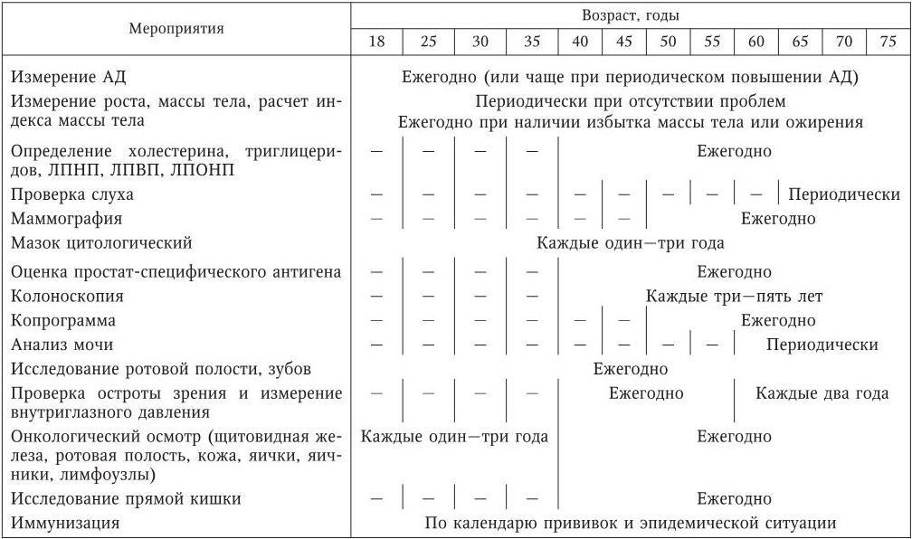 3.4. Методы индивидуальной и популяционной профилактики