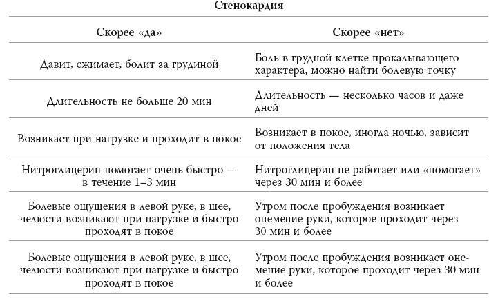 Глава 7 Как жить с мерцательной аритмией. Про <a href='https://med-tutorial.ru/m-lib/b/book/2386760155/34' target='_self'>фибрилляцию и трепетание предсердий</a>