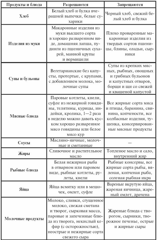 Стандарты при гастродуодените