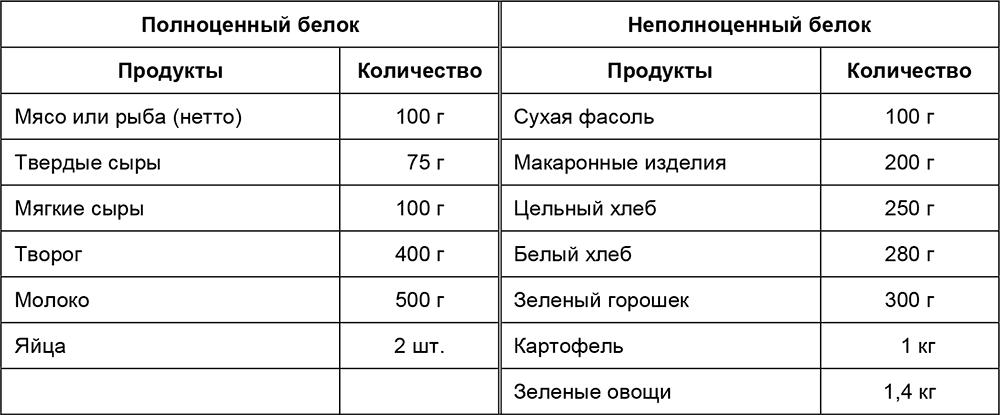 содержание калорий в сперме-шн2