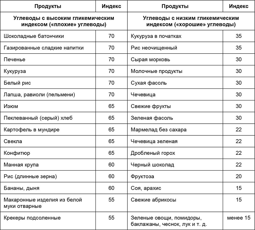 список продуктов содержащих углеводы для похудения список