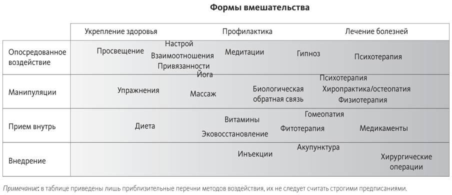 9.Дифференциация