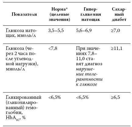 Анализ крови на диабет таблица