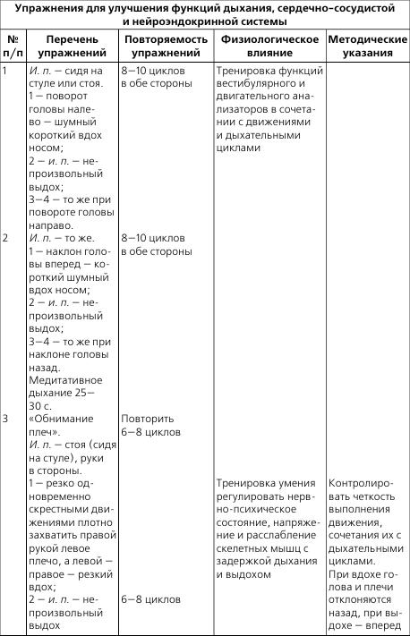 Комплекс упражнений лфк при стенокардии