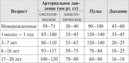 Простейшие <a href='https://med-tutorial.ru/m-lib/b/book/3424435192/14' target='_self'>медицинские манипуляции</a>