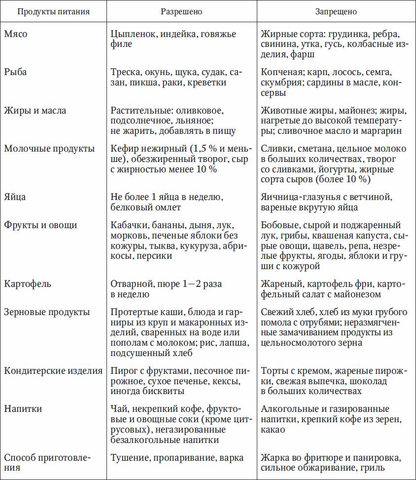 Диета Номер 5 Аппендицит. Диета 5 стол: что можно, чего нельзя (таблица), меню на неделю