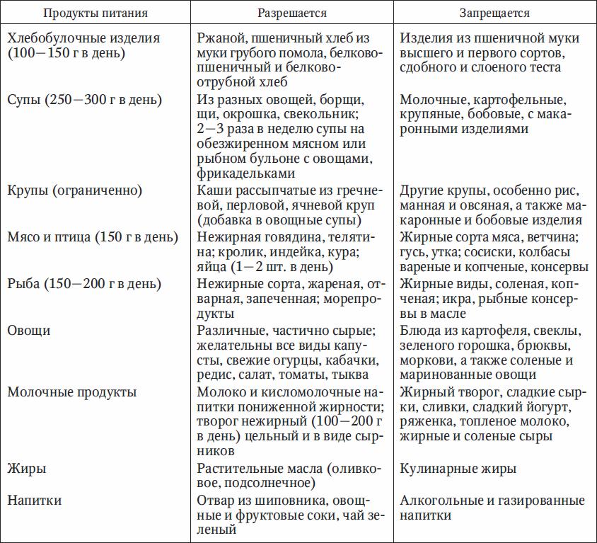 Диета при жирового гепатоза