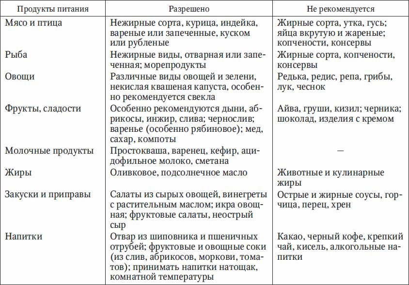 Список Продуктов Диеты 5. Диета Стол 5