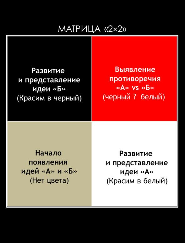 Матрица «2х2»