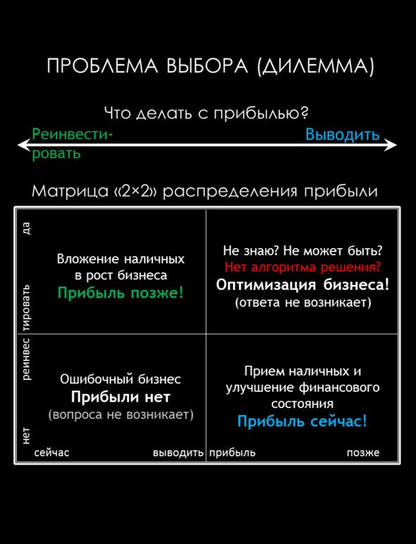 Проблема выбора (дилемма)