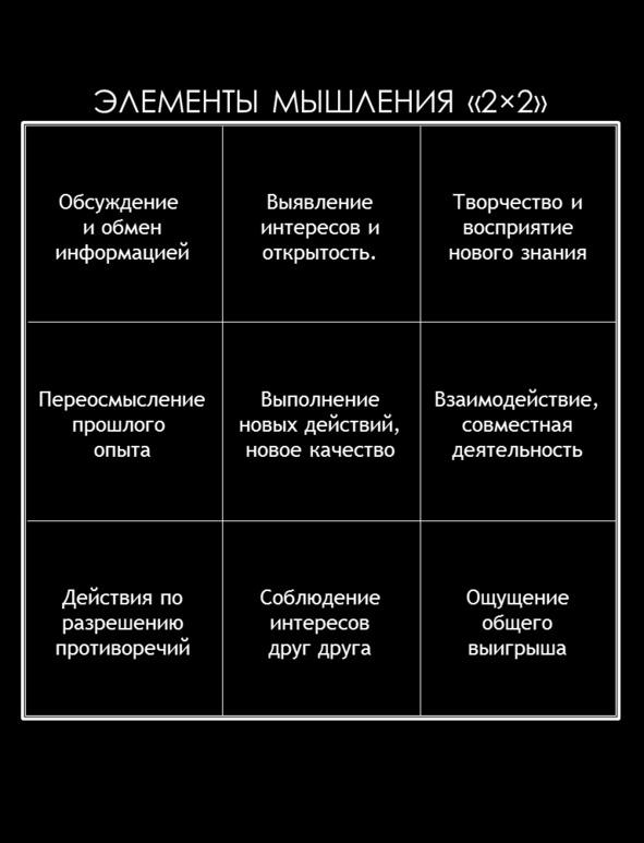 Элементы мышления «2х2»