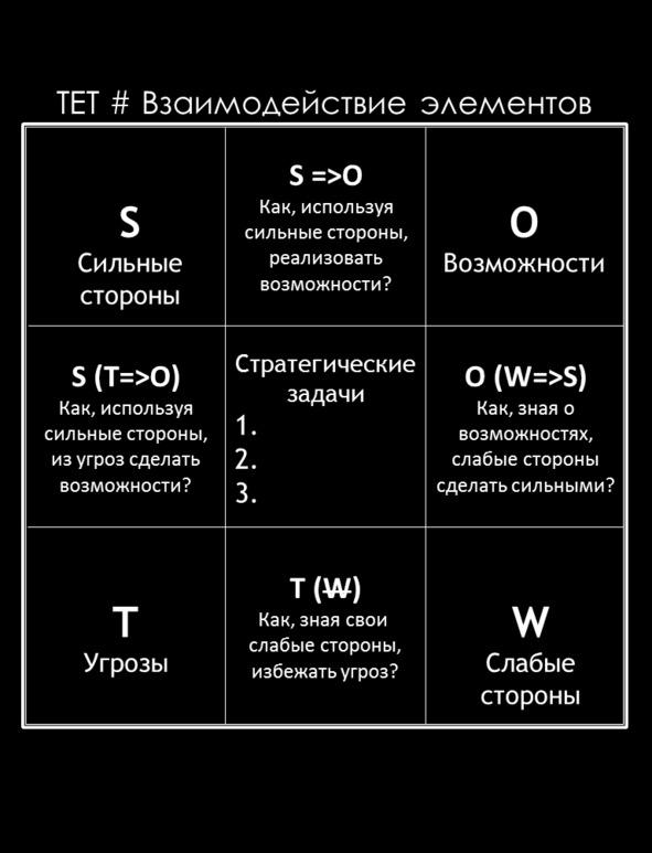 ТЕТ # Взаимодействие элементов