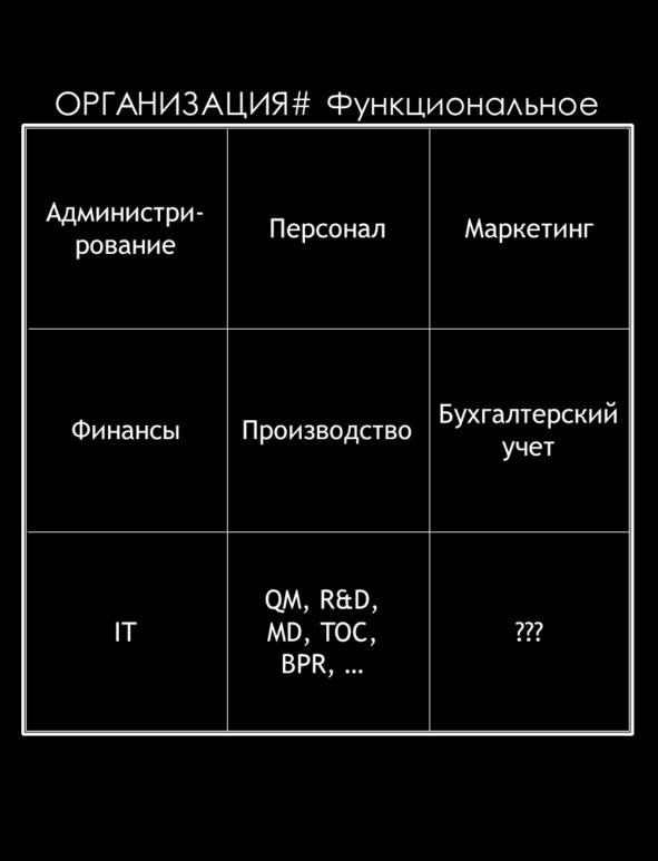 ОРГАНИЗАЦИЯ# Функциональное