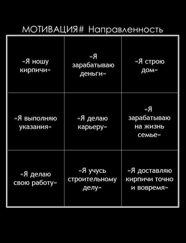 МОТИВАЦИЯ# Направленность