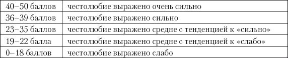 2.Методики изучения личностных качеств, влияющих на возникновение зависти