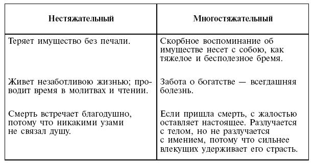 1.1. Святоотеческое понимание страсти сребролюбия